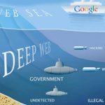 Best Deep Web Hidden Sites / Darknet Websites Links List | 2018