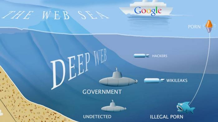 Best Deep Web Hidden Sites / Darknet Websites Links List
