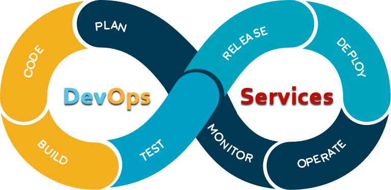 Maximize Profits Through Expert Data Analytics – DevOps Services
