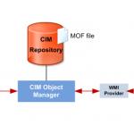 WMI Provider Host high CPU usage – 100% Fix