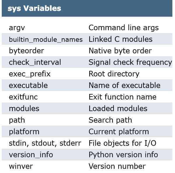Best A-Z Python Cheat Sheet 2018 (Advance)